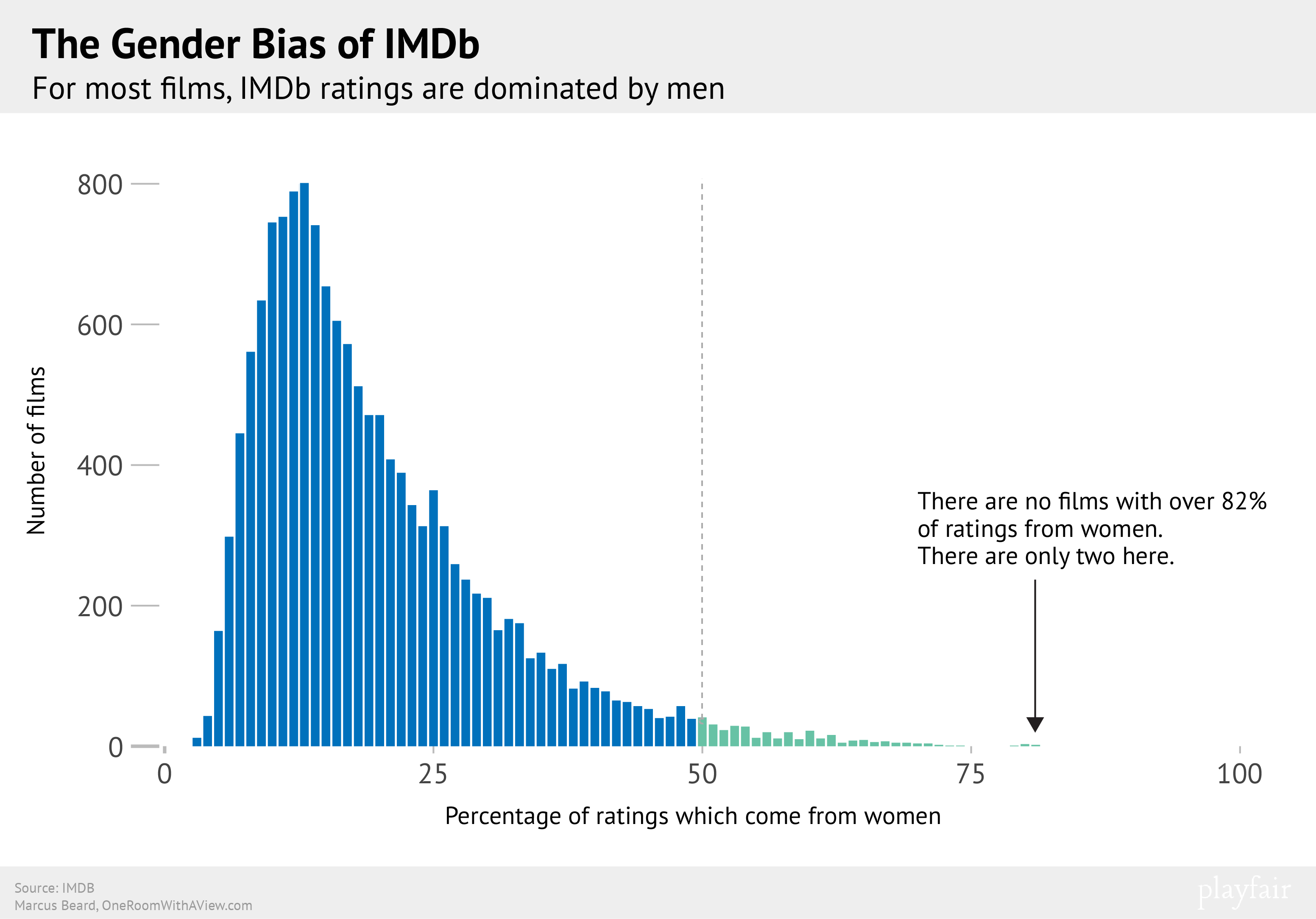 imdb analysed how do men and women s favourite films differ imdb analysed how do men and women s favourite films differ one room a view