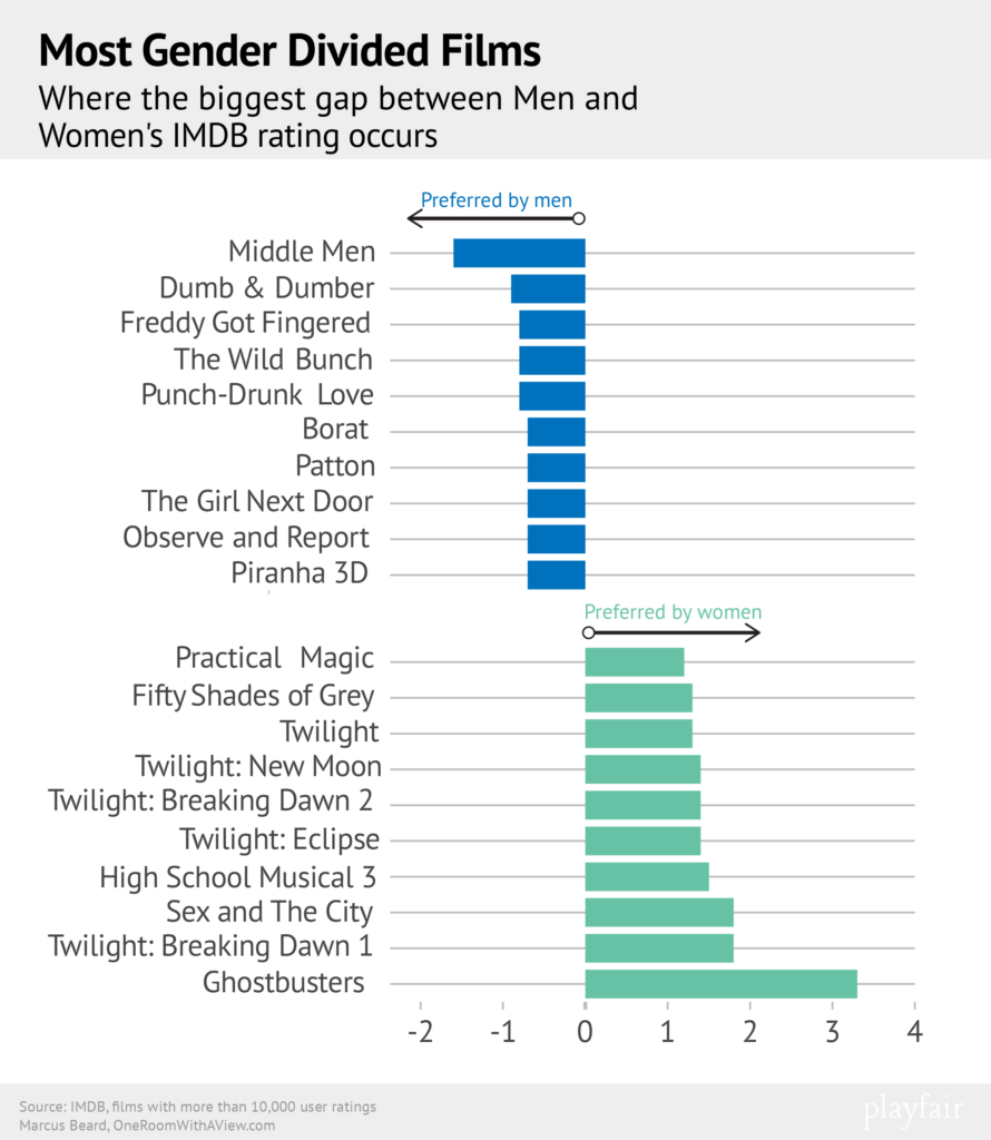 imdb analysed how do men and women s favourite films differ mostgenderbias